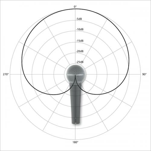 support download educational content microphones basics microphone polar patterns